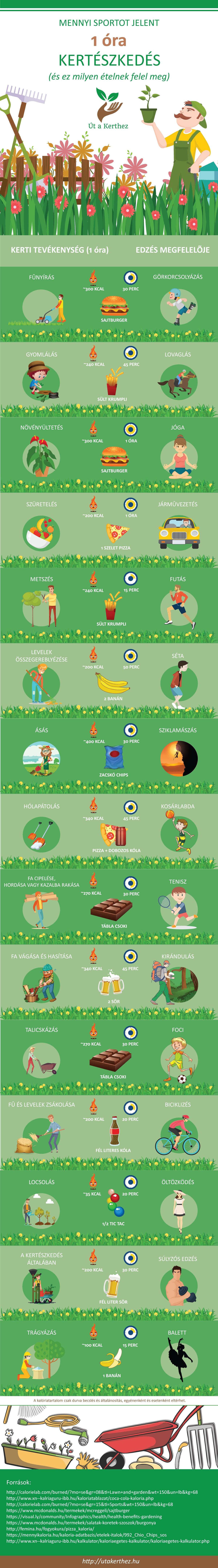 Mennyi sportot jelent a kertészkedés?